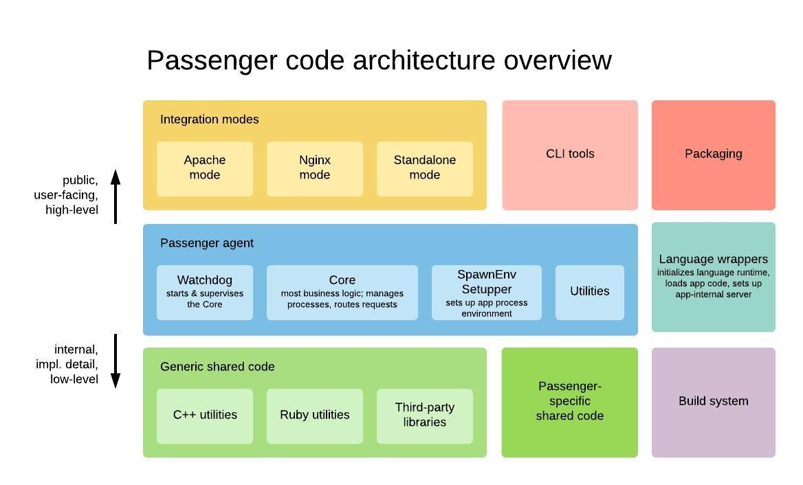 Passenger-architecture---Code-architecture-overview