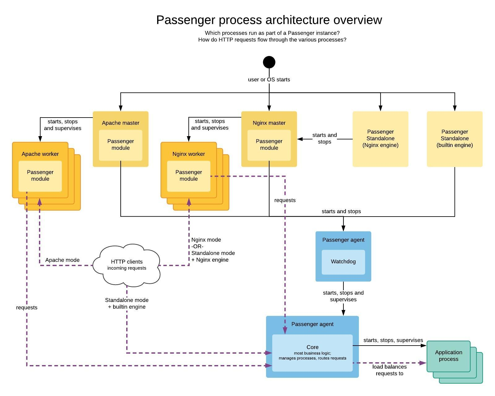 Passenger-architecture---Process-architecture-overview
